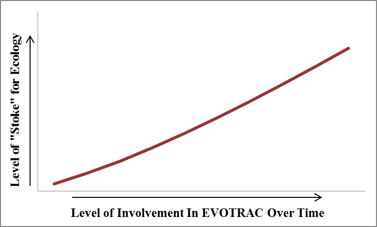 Figure 1: Relationship between my level of involvement in EVOTRAC, which has increased over time, and my enthusiasm for ecological research. The more I have learned about the research process, the more I have aspired to do my own research.