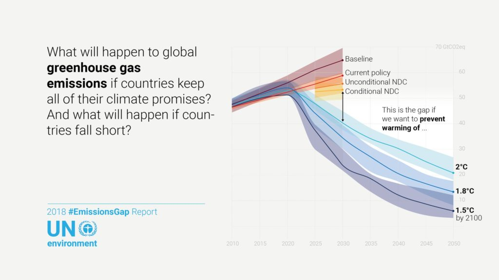 "COP24 image reading ""what will happen to global GHG emissions if countries keep all of their climate promises?"""